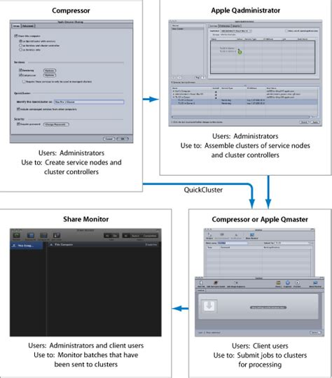 apple qmaster las interfaces del sistema de procesamiento distribuido de