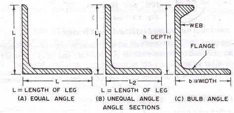 angle section d s 1 lesson 2 rolled structural steel sections