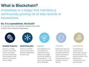what is concept applications of blockchain technology in fintech romexsoft