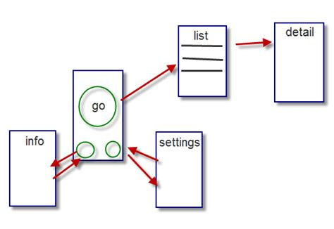 layout xcode 7 iphone ios 7 xcode 5 storyboard layout exle stack