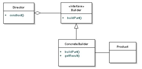 design pattern builder builder pattern tutorial with java exles dzone java