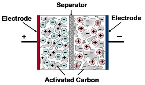 layer capacitor electrode material supercapacitors energy storage sense