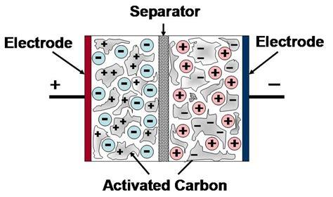 electrical layer capacitor capacitance supercapacitors energy storage sense