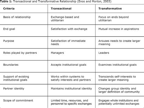 table service definition meaningful relationships cruxes of university community