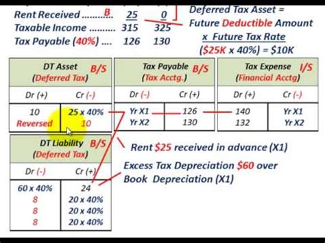 deferred tax exle two temporary differences deferred