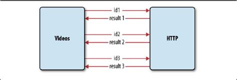 javascript proxy pattern what is a javascript quot proxy pattern quot stack overflow