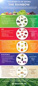 healthy colors nutrition an infographic guide