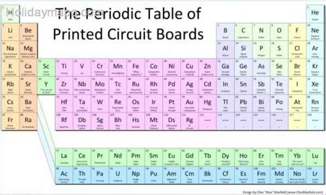 Detailed Periodic Table by Detailed Periodic Table Map Travel