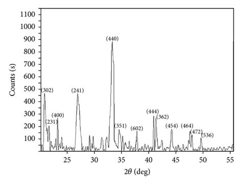 xrd pattern data micelle assisted synthesis of al2o3 183 cao nanocatalyst