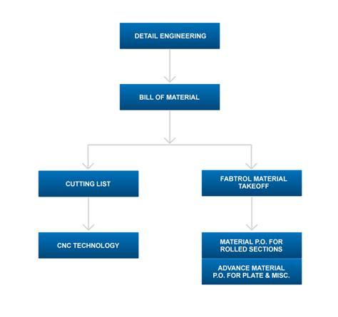 material procurement procedure flowchart thai herrick