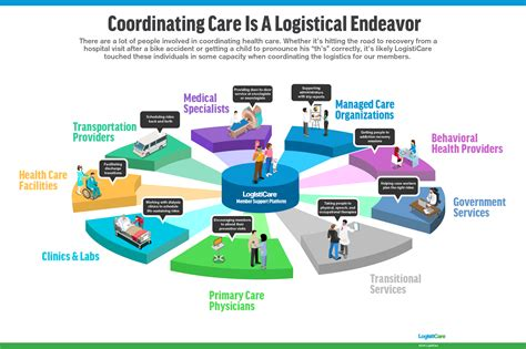 solving the american healthcare crisis improving value via higher quality and lower costs by aligning stakeholders books coordinating care is a logistical endeavor infographic