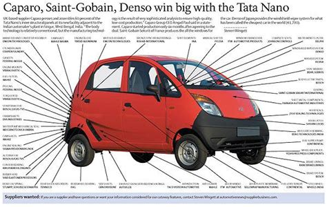 Suppliers to the Tata Nano