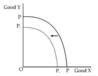 ppc diagram using diagram explain what will happen to the ppc of bihar