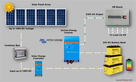 complete solar system diagram for wiring an rv rv trailer