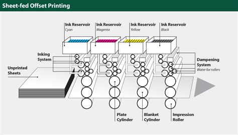 newspaper layout process sheet fed offset printing press diagram library design