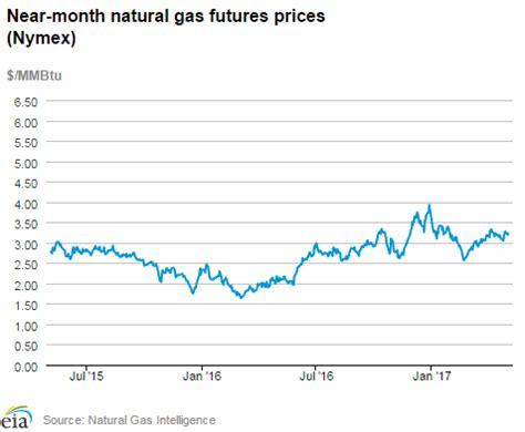 san jose gas prices gas price average gas price in california