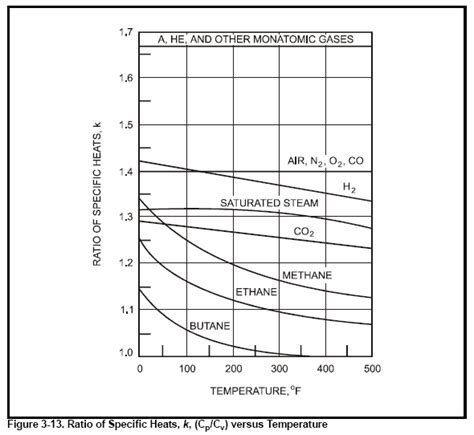 chapter 3 physical properties of fluids specific heat