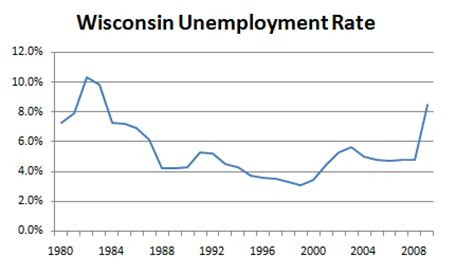 unemployment wisconsin how many weeks 2015 unemployment weekly claim march 2015