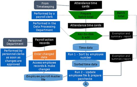 flowchart automated process pyra infraengitech pvt ltd