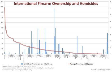 18 usc section 922 there s no correlation between gun ownership mass