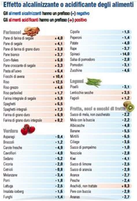 dieta diverticoli alimenti consigliati dieta per diverticoli cosa mangiare alimenti consigliati