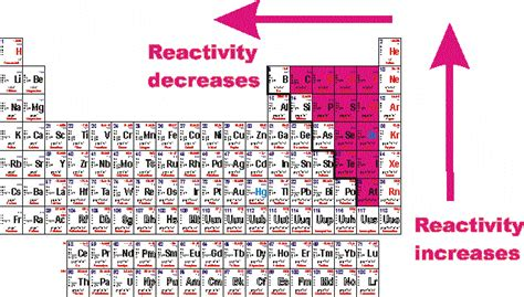 Reactivity Trend Periodic Table by What Nonmetals Are Most Chemically Reactive Socratic
