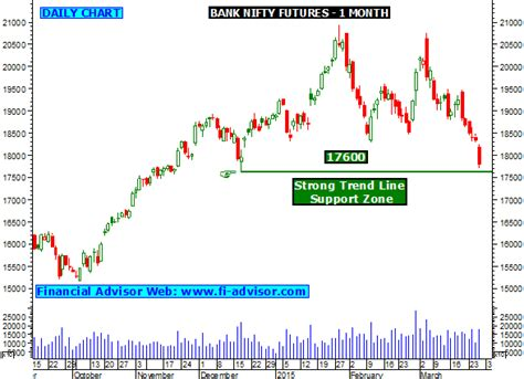 bank commodity trading bank nifty trading forecast futures finding strong