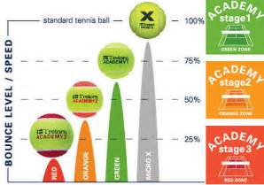 Ping Pong Brand Table by Junior Tennis Balls Sponge Red Orange Amp Green