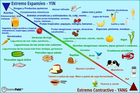 alimentos con mucha prote na caracter sticas y clasificaci n de los alimentos
