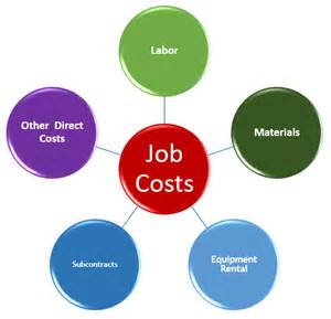 How to do job costing in quickbooks when you outsource payroll