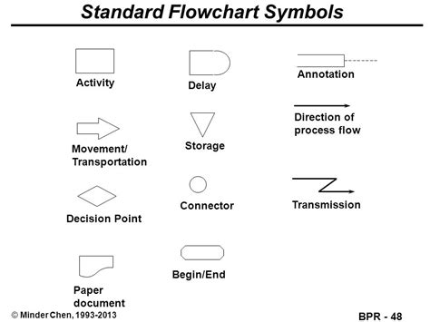 annotation symbol in flowchart business process reengineering ppt