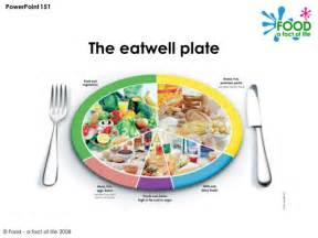 diet plate template healthy key fact 2 balanced diet by