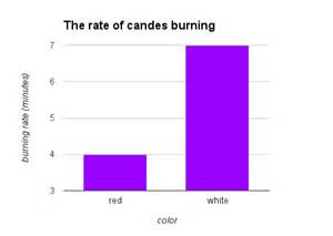 Mwvsciencefair do color or white candles burn faster