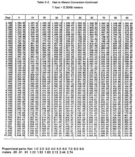 feet to m fm 6 16 3 chptr 2 meteorological tables and charts