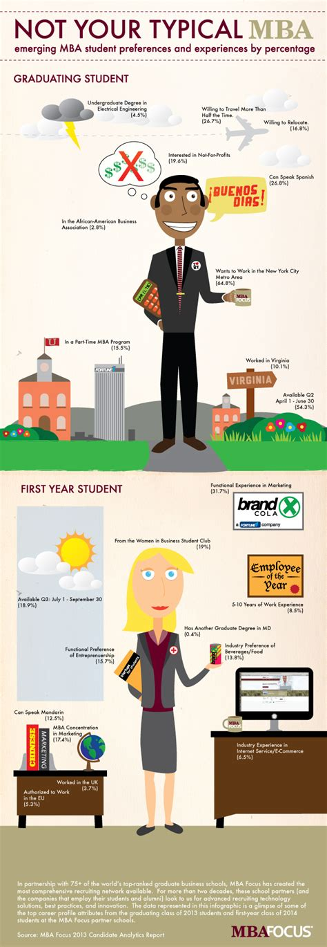 Focuses In Mba Programs by Infographic Not Your Typical Mba