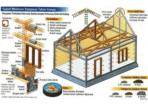 desain rumah risha teknologi properti rumah instan sederhana sehat risha