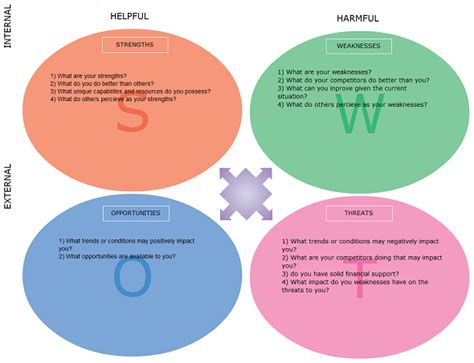 swot analysis templates to download print or modify