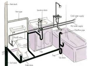 how to install plumbing for a bathroom sink diagram for plumbing toilet to sewer diagram free engine