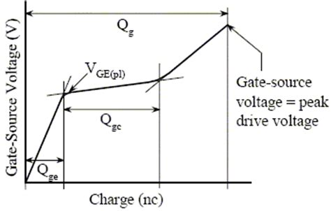 transistor gate charge igbt tutorial part 2 static dynamic characteristics edn
