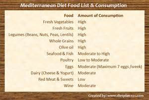 What are the common mediterranean diet foods diet plan 101