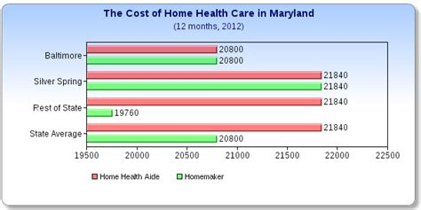 what does home health care cost in maryland