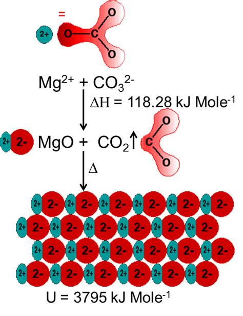 particle diagram of magnesium oxide tececo reactive magnesia