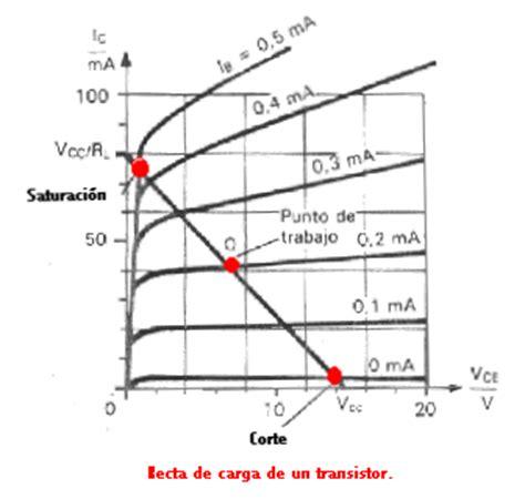 transistor mosfet en corte y saturacion duda sobre transistores