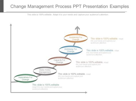 management of change procedure template change management process ppt presentation exles