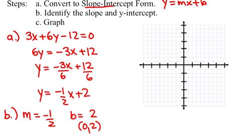 convert from general form to slope intercept form