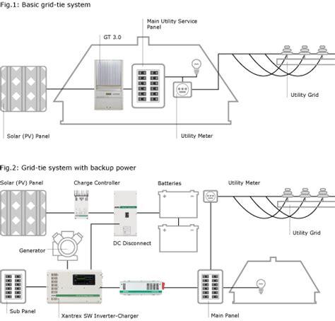 xantrex freedom wiring diagram troubleshooting diagrams