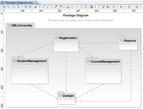 package diagram uml concept