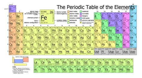 How Many Elements On Periodic Table Joe S Explained Periodic Table Thinglink