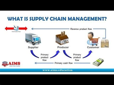 Mba Project Topics On Supply Chain Management by 25 Best Ideas About What Is Supply Chain On