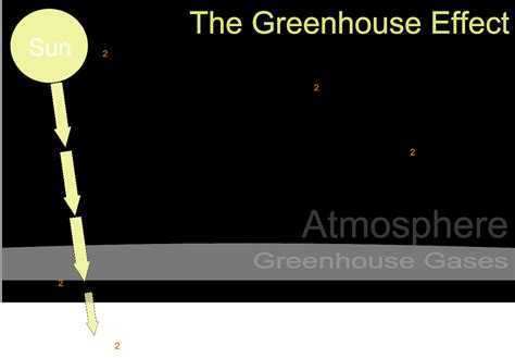 greenhouse effect diagram the greenhouse effect introduction to chemistry